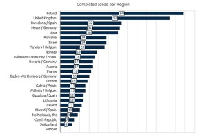 Ilość zgłoszeń w każdej z regionalnych edycji Galileo Masters 2015 / Credit: AZO